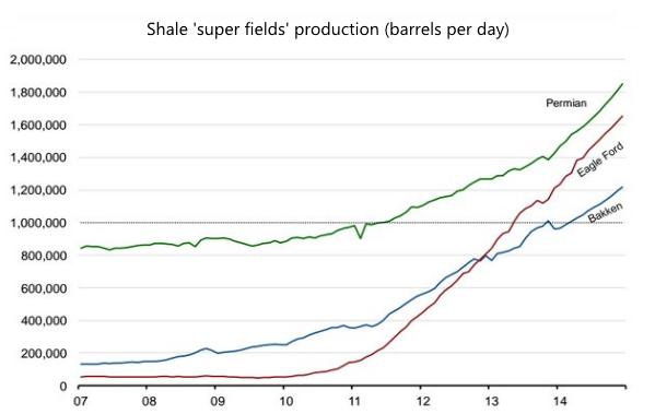 Hot Shot Trucking shale production