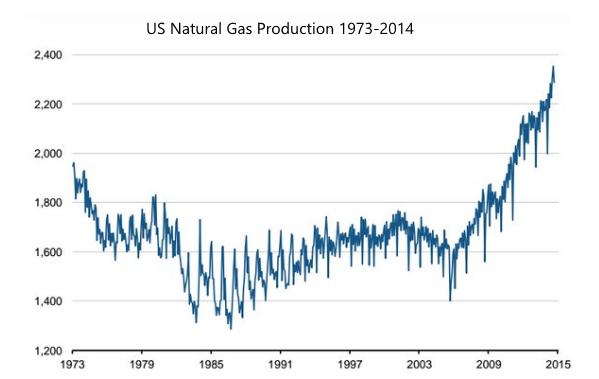 Hot Shot Trucking natural gas production