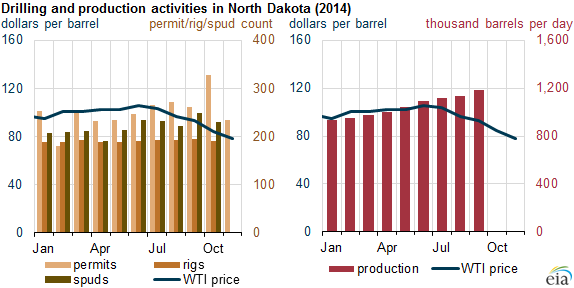 U.s. Crude Oil Production Projected to Grow in 2015