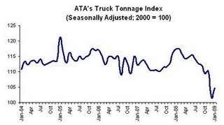 Nationwide Trucking Sector Boosted by Final 2014 ATA Tonnage Results