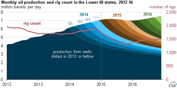 How Will Crude Oil Prices Impact Rig Activity in the US This Year?