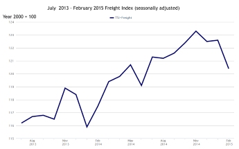 U.S. DOT Freight Index Shows Small Drop in February