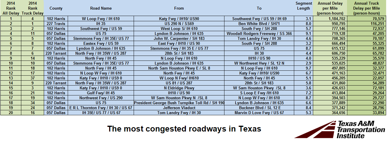 Hot shot trucking Texas congestion